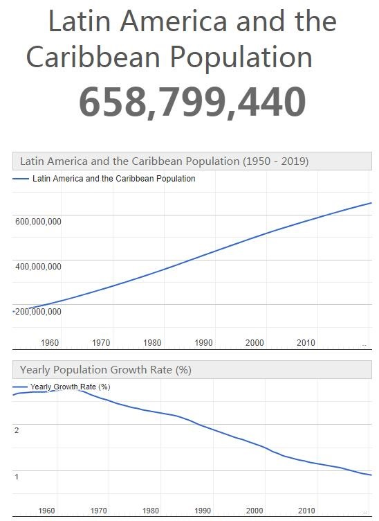 Latin America and the Caribbean Population
