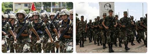 Nicaragua Military
